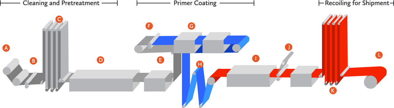 coil-coating